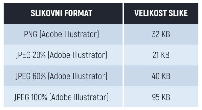 primerjava velikosti slikovnih formatov